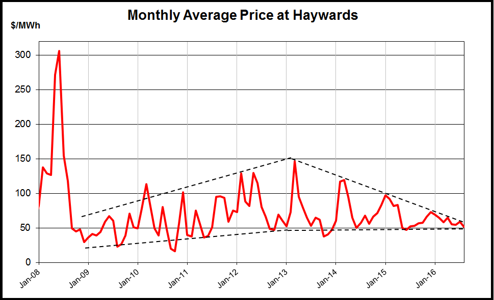 Haywards monthly spot prices