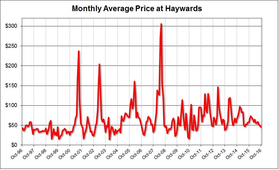 Haywards monthly average spot price